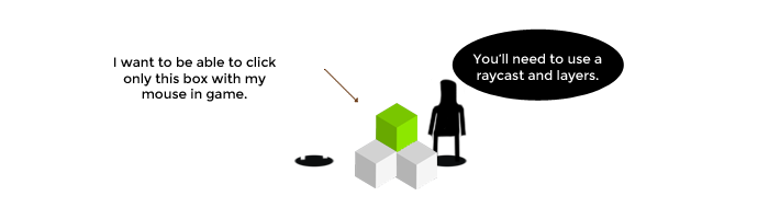 How to raycast onto specific layers in Unity3D